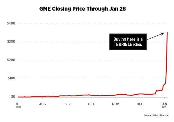GameStop Stock Historical Price